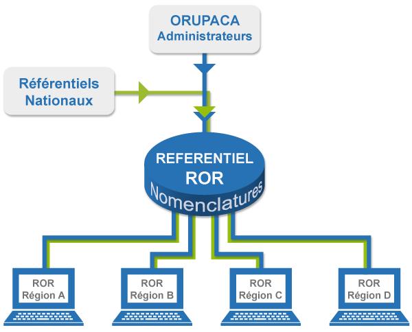 SCHEMA_REFERENTIEL